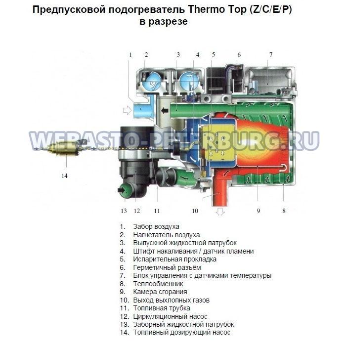 инструкция по эксплуатации вебасто thermo top evo